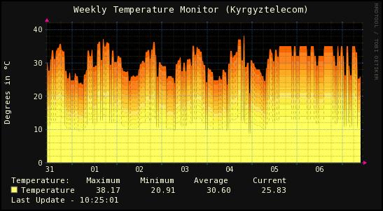 Дневной график температур
